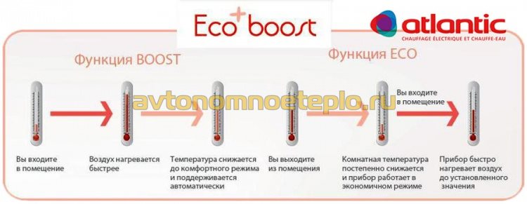 технология Atlantic Ecoboost