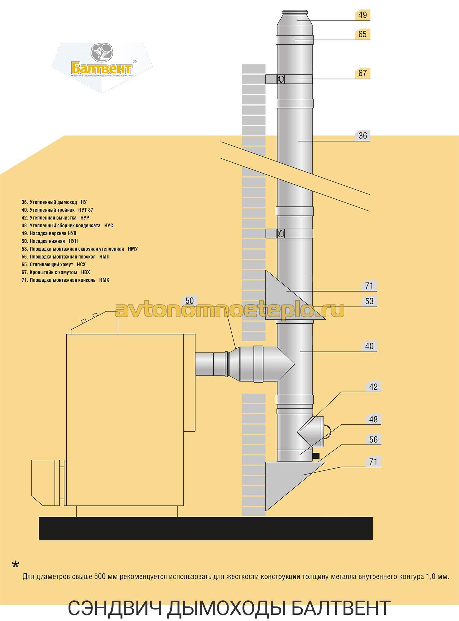 дефлекторы на трубу дымохода