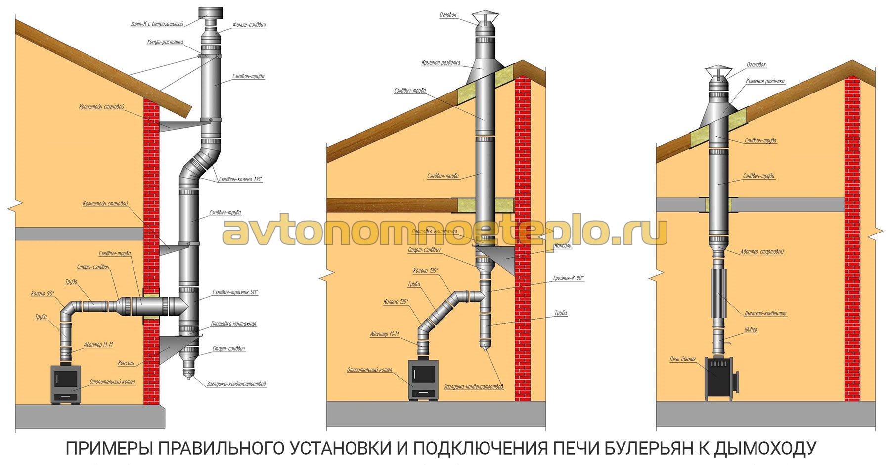 установка раздельного дымохода