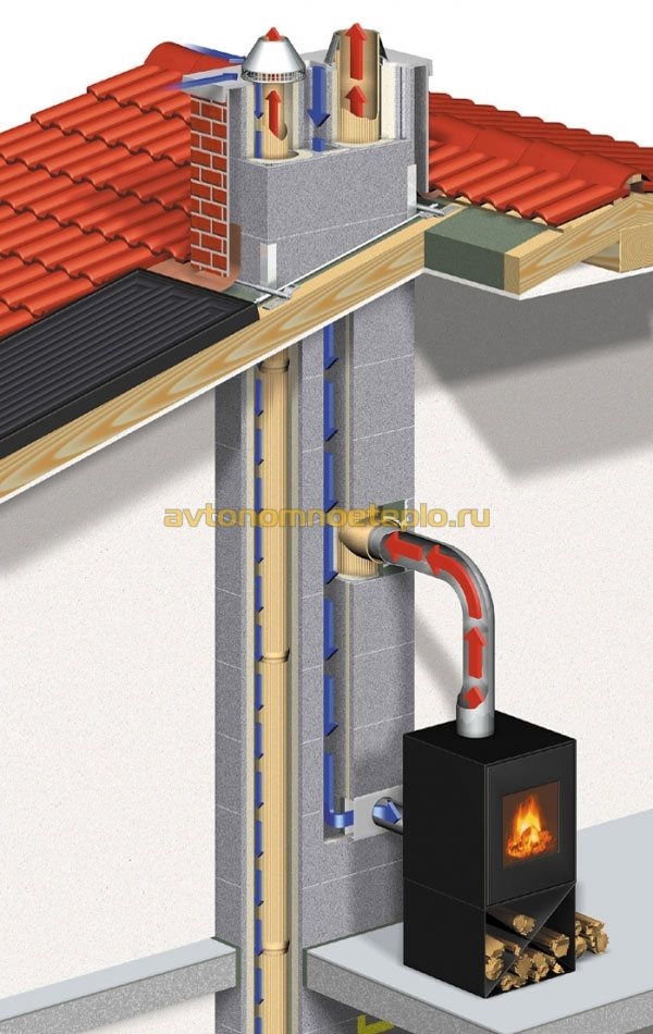 Как сделать дымоход для печи бренеран дымоход jeremias схема