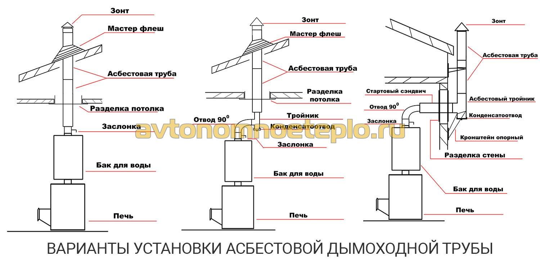 Размеры безнапорных цементно асбестовые труб