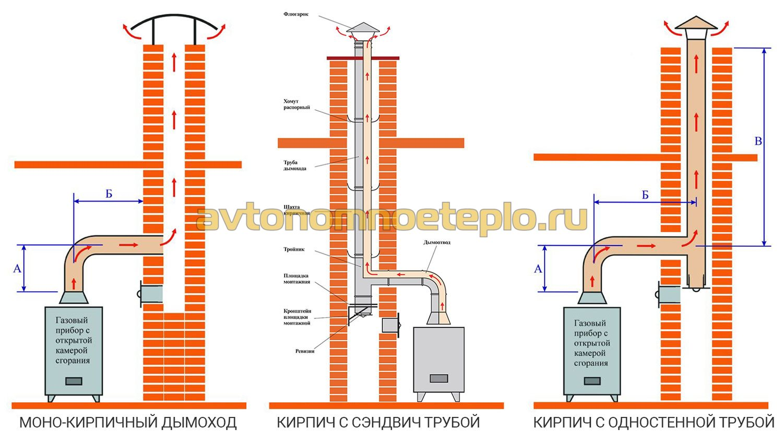 Газовый дымоход внутри кирпичного варианты установки дымоходов для печей дымоходы для печей