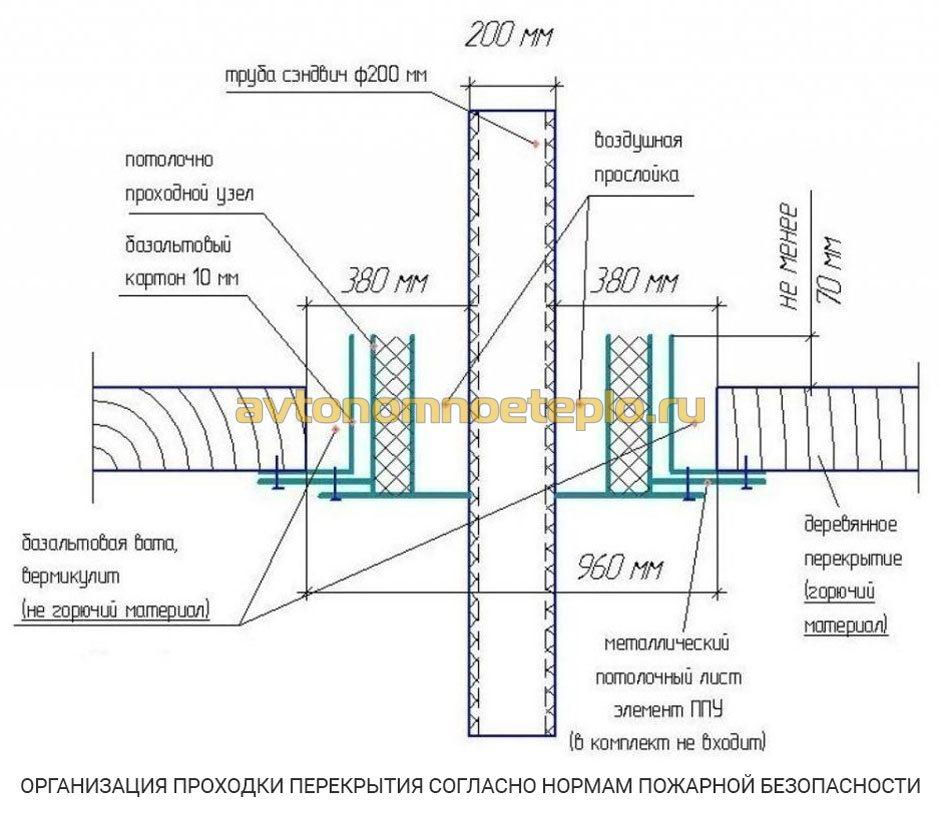 Толщина стенки дымохода котла устройство дымохода из сэндвич труб для камина