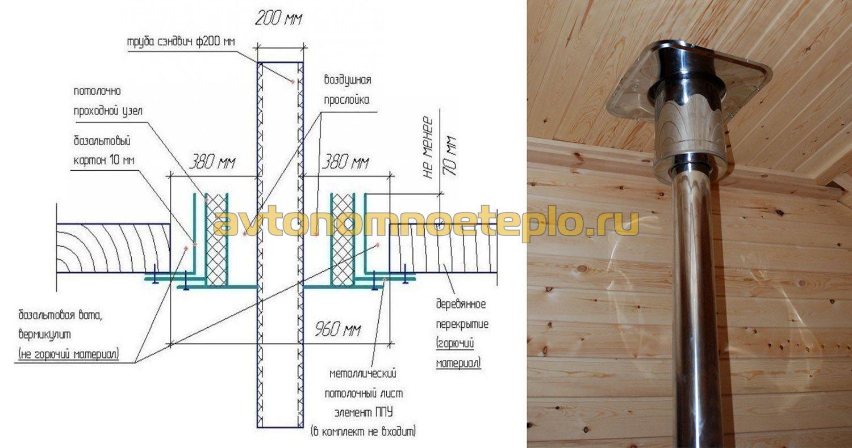 Проход дымохода через деревянное перекрытие - нормативы и технология 98