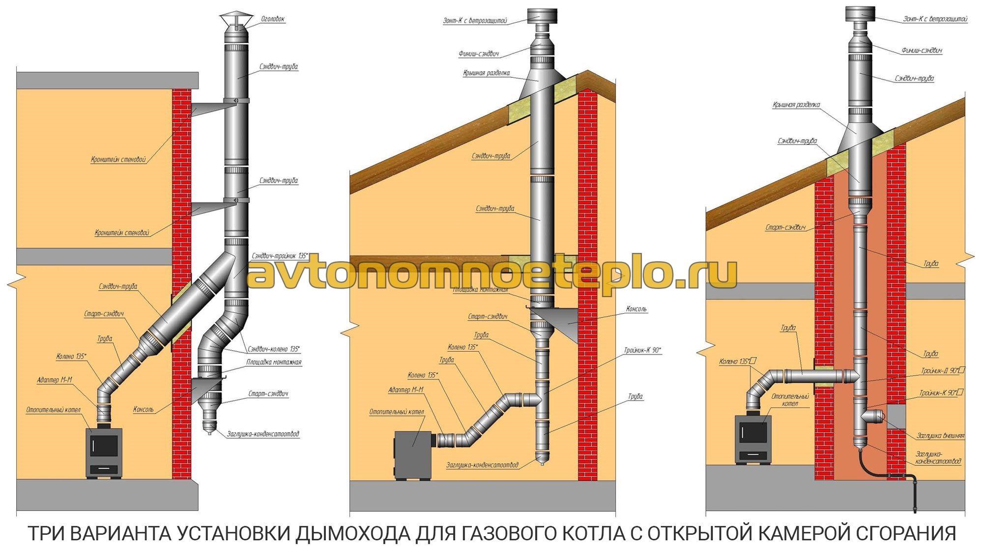 Дымоходы для газового котла своими руками фото 663