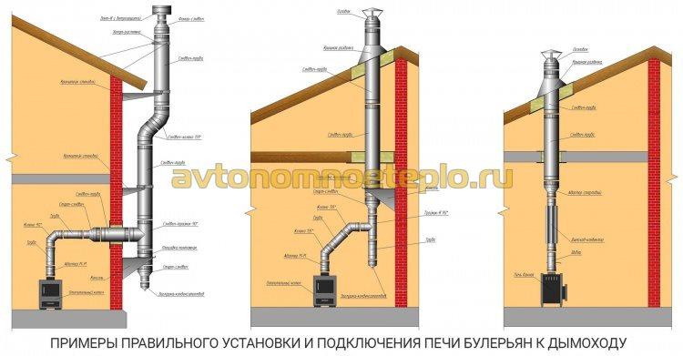 варианты установки и подключения дымоходной системы к печи длительного горения Булерьян