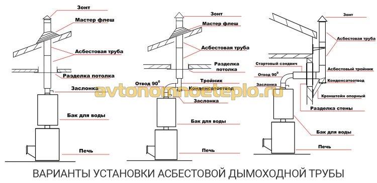 варианты монтажа дымоходной системы из асбестовых труб
