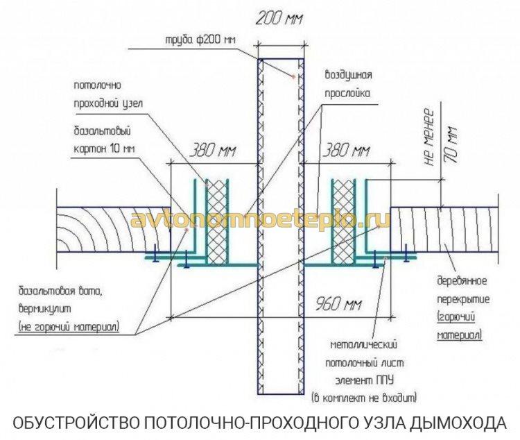 подробная схема обустройства межэтажной проходки для асбоцементного дымохода