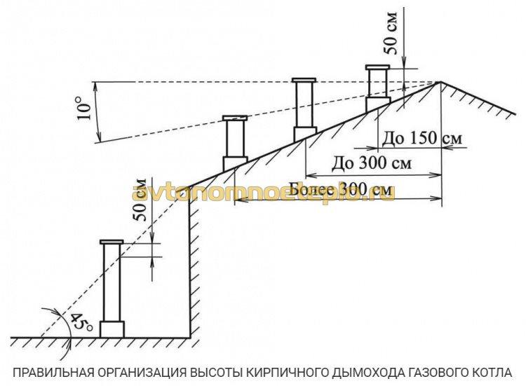 нормы высоты кирпичной трубы от котла на газе