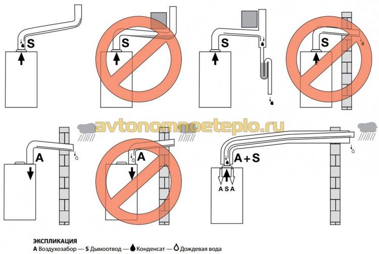 примеры правильной и ошибочной установки коаксиальной друбы отвода продуктов горения от газового котла