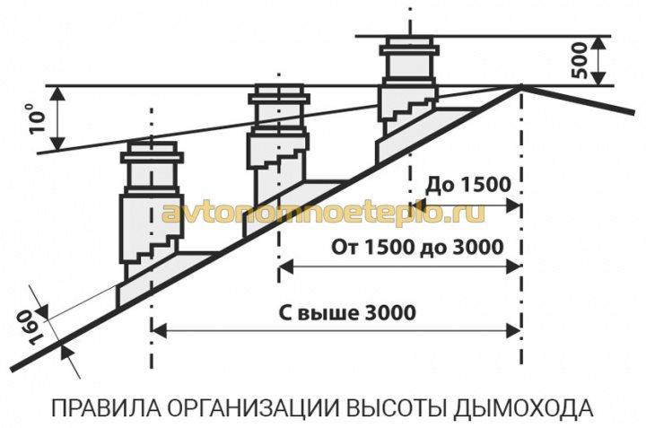 правила возвышения дымохода над крышей бани