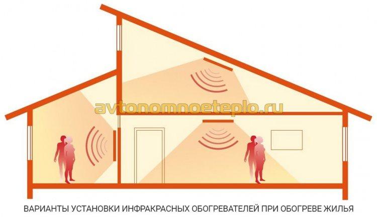 варианты использование инфракрасных отопительных устройств при обогреве квартиры