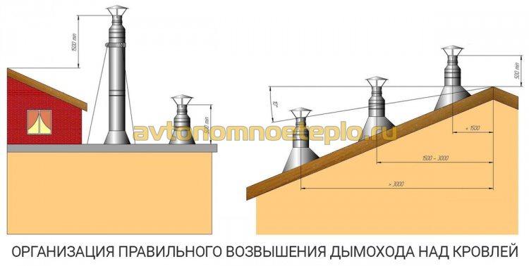 организация высоты дымоходной трубы при установке газового котла