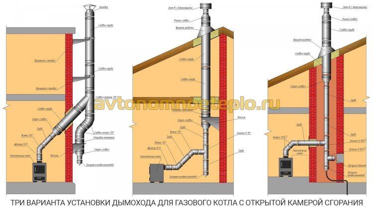 Монтаж дымохода газового котла
