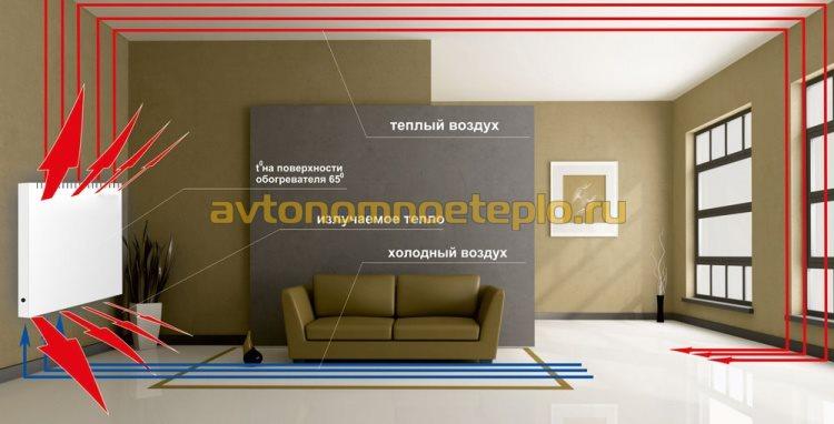 принцип обогрева комнаты от электроконвектора