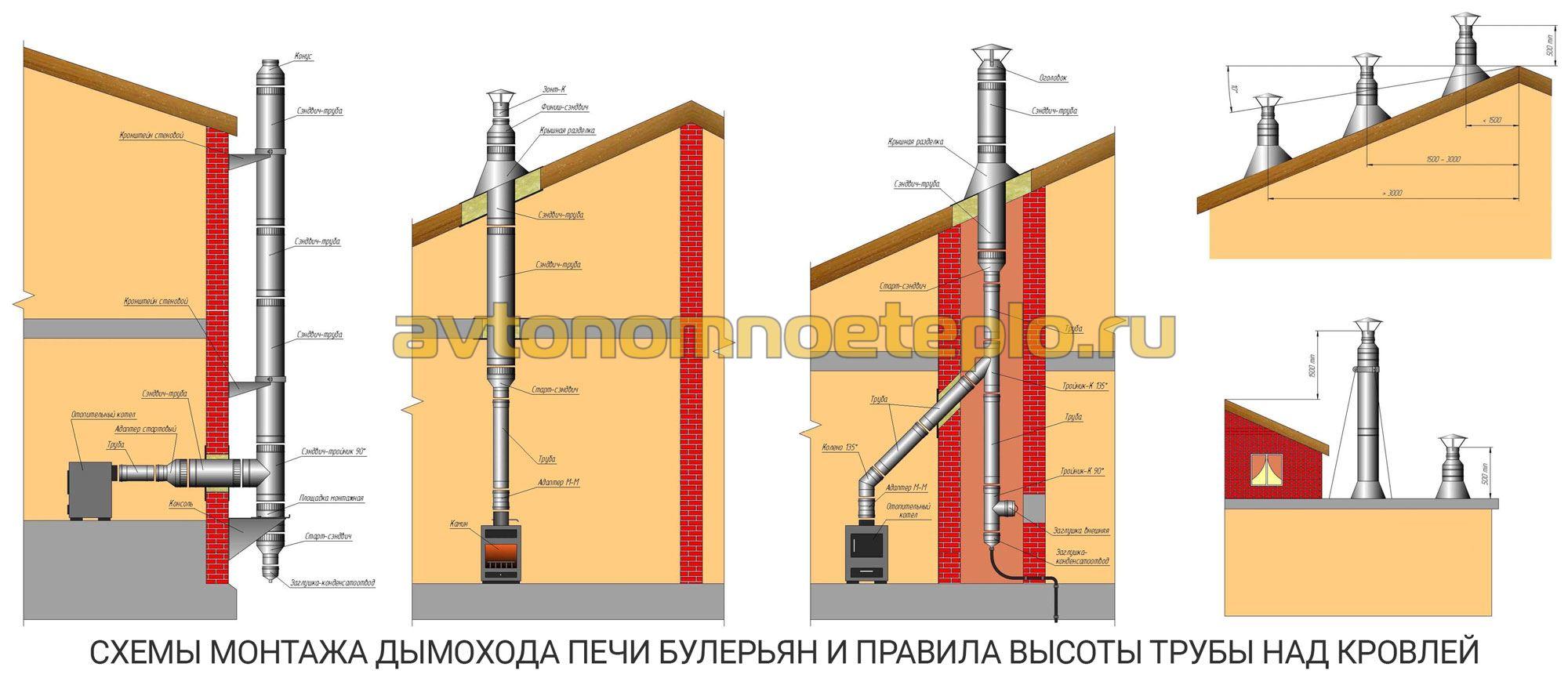печь огонь-батарея подключение к кирпичной трубе схема
