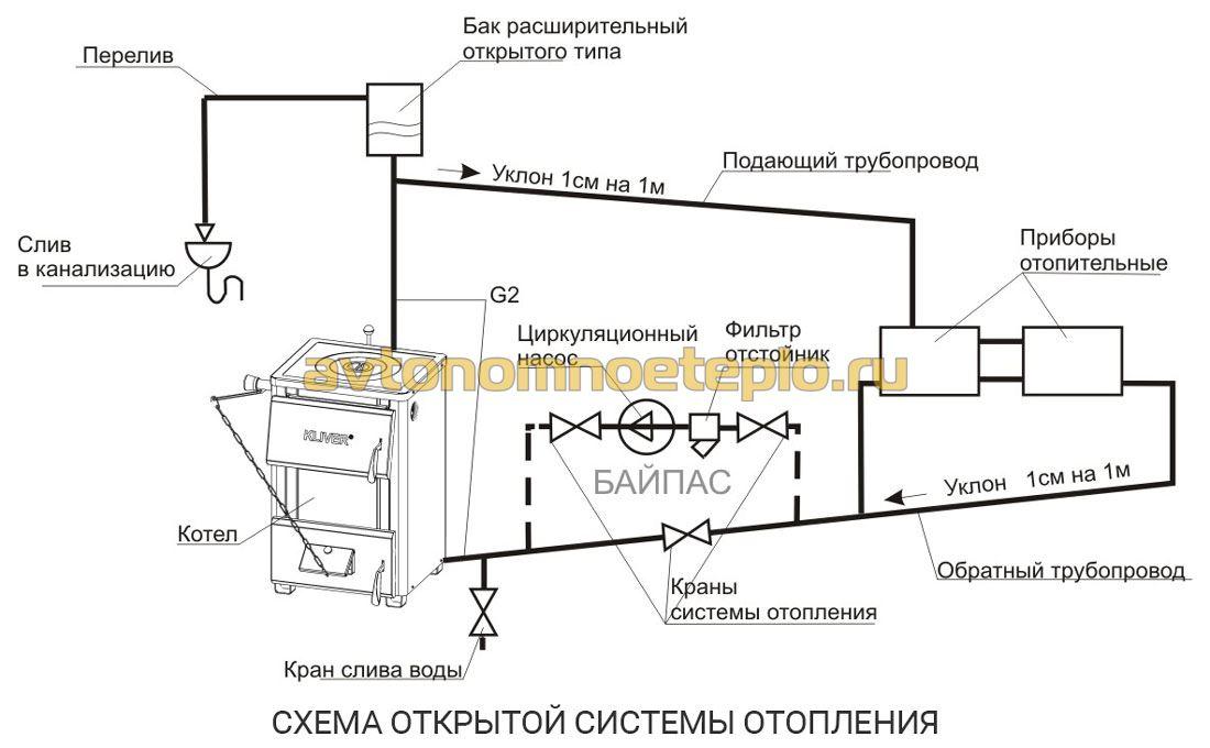 Схемы отопления с циркуляционным насосом для дома