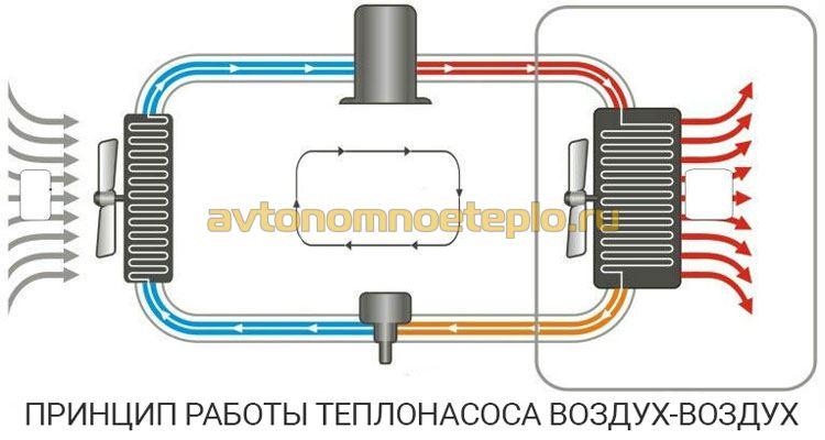 схема выработки тепла воздушным теплонасосом