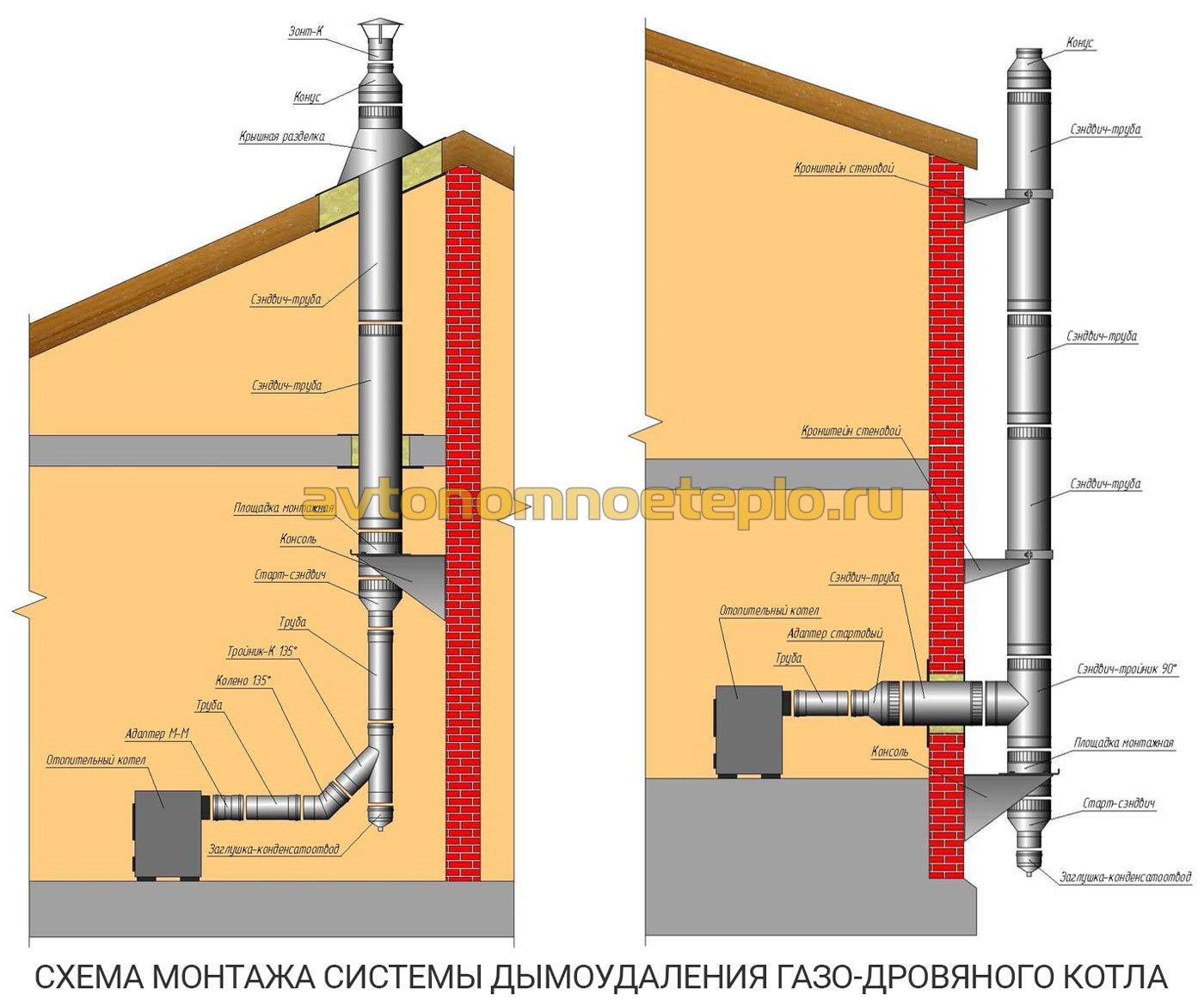 Как сделать дымоход напольного котла