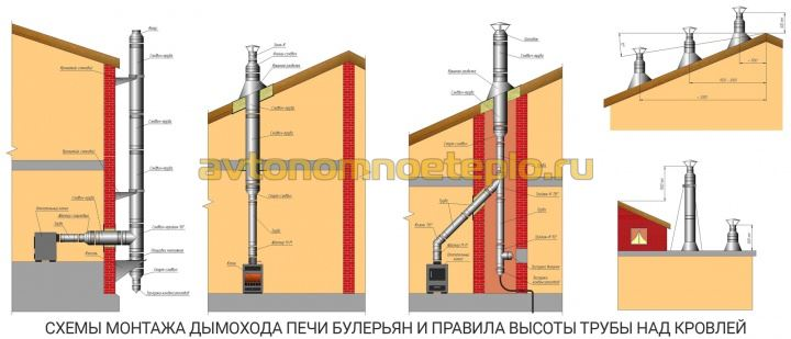 варианты установки дымоходной трубы котла Булерьян