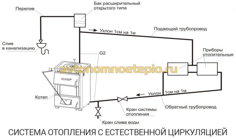 схема системы отопления с естественной циркуляцией теплоносителя