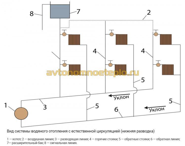 схема подключения радиаторов в гравитационной системе с нижним розливом
