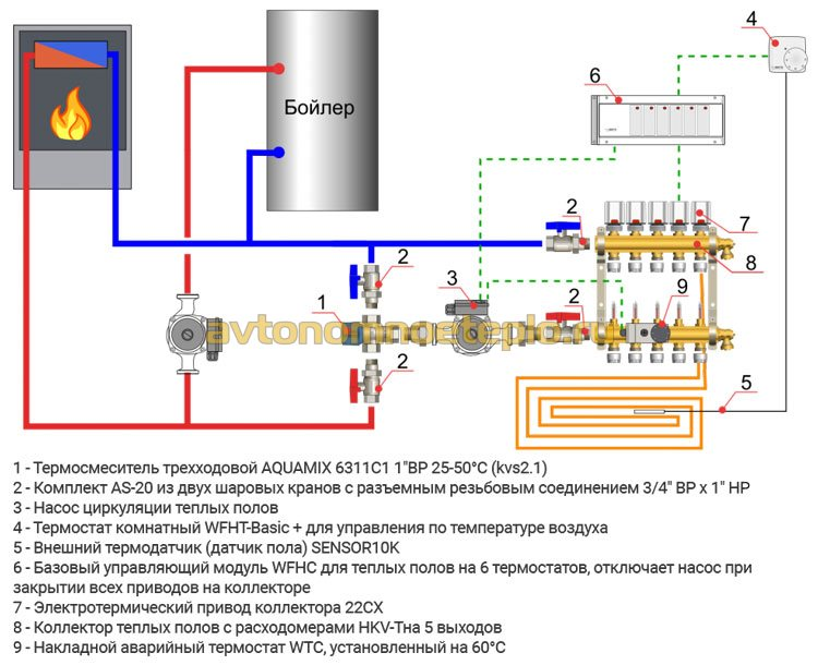 Трехходовой термостатический смесительный клапан для твердотопливного котла