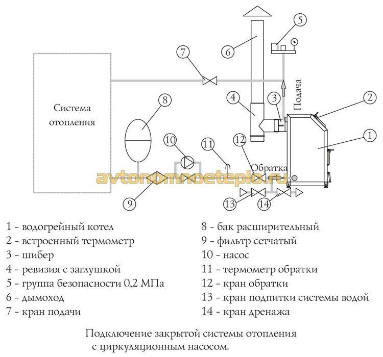 Схема отопления замкнутый контур