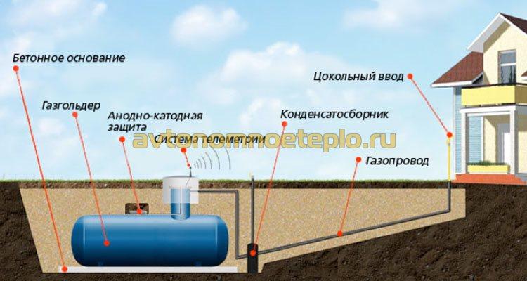 Газовый котел для дачи