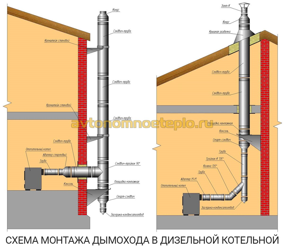 Дымоходы для газовых котлов в частных домах схема