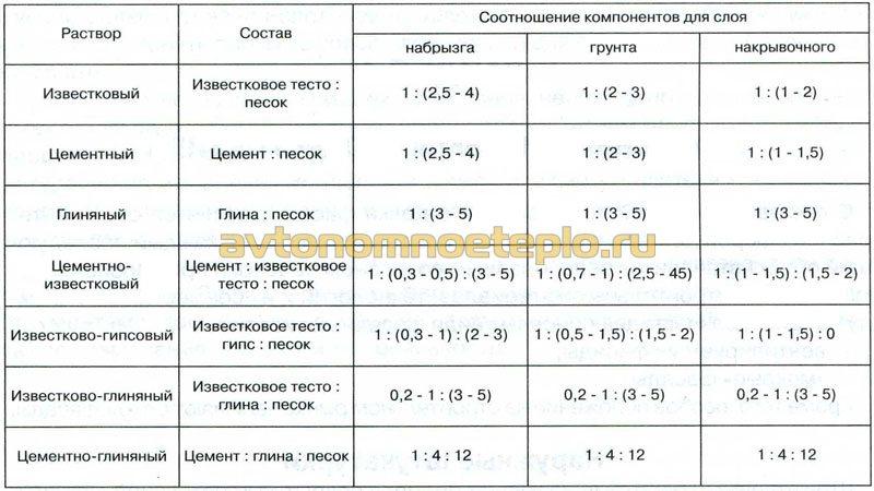таблица пропорций кладочных растворой для печей