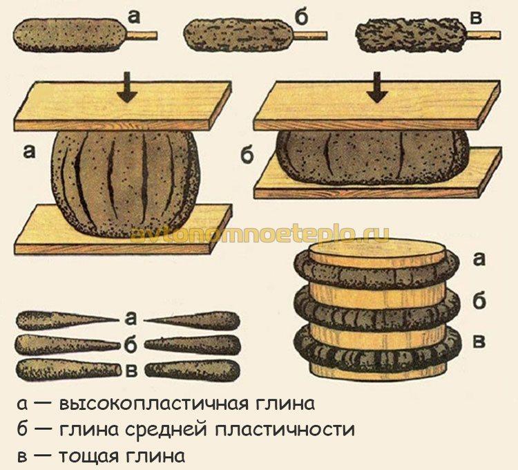 Состав раствора для кладки печи из кирпича