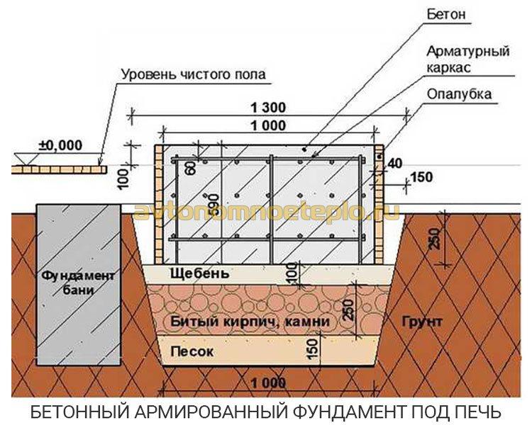 Как правильно сделать фундамент под печку