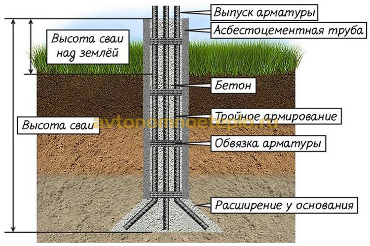 устройство буронабивного печного фундамента