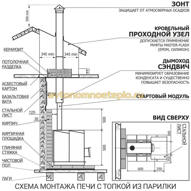 печь для бани установка инструкция