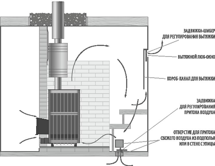схема правильной вентиляции и циркуляции воздуха в парилке