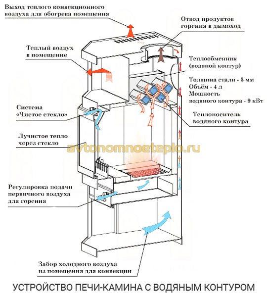 Печь с воздушным теплообменником