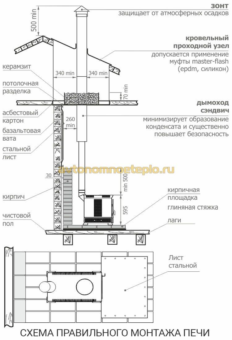 схематичное изображение правил монтажа печного оборудования