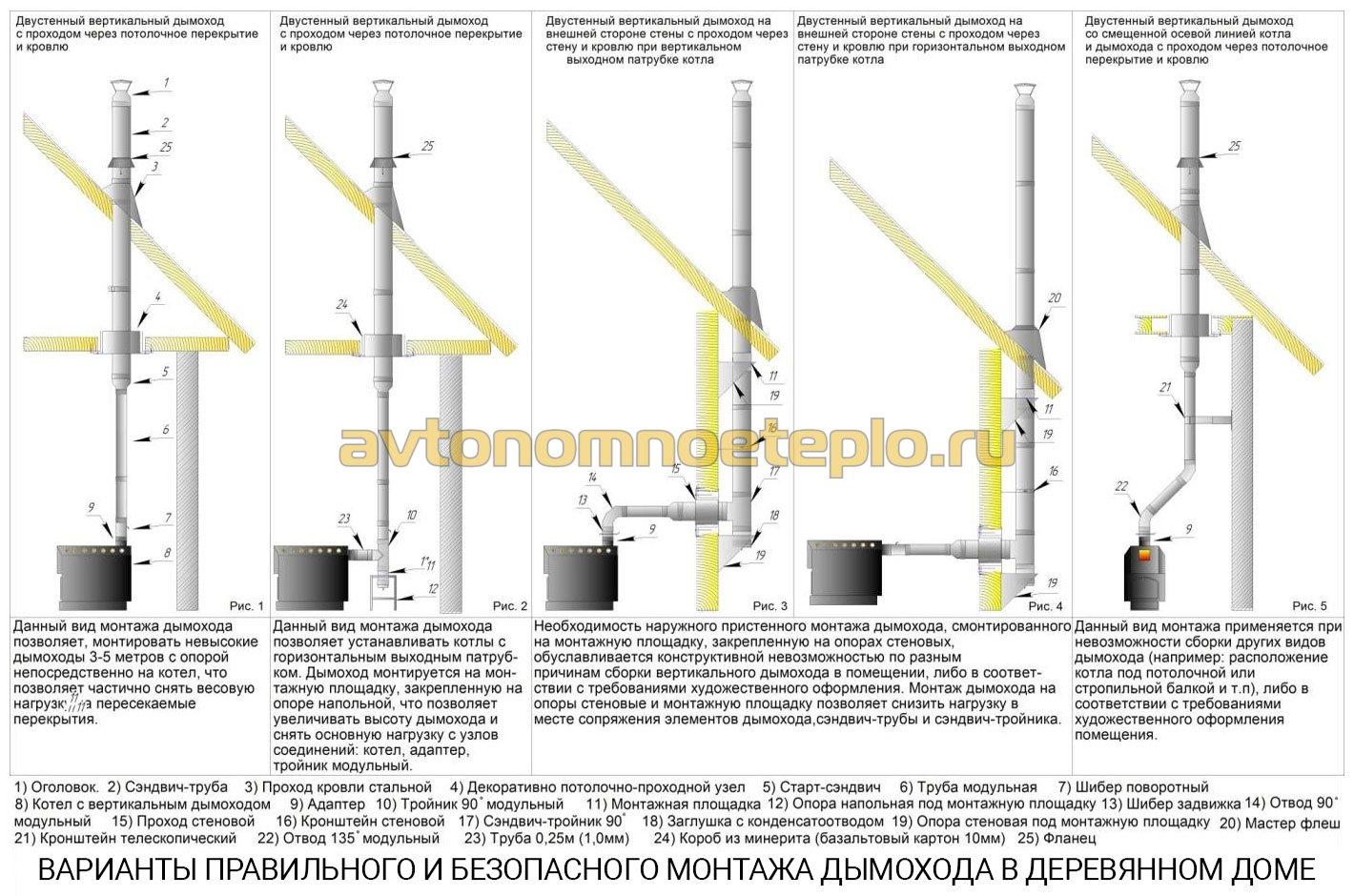 Допуск на вертикальность при строительстве дымохода дымоход в чудо печи