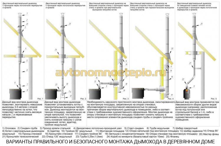 варрианты безопасного и правильного монтажа трубы дымоудаления в доме из дерева