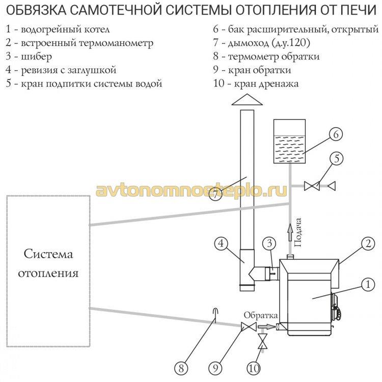 гравитационная схема обвязки печи