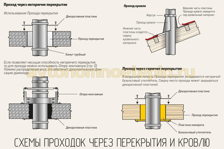 Газовые колонки дымоход обратный клапан как устранить конденсат на дымоходе печи