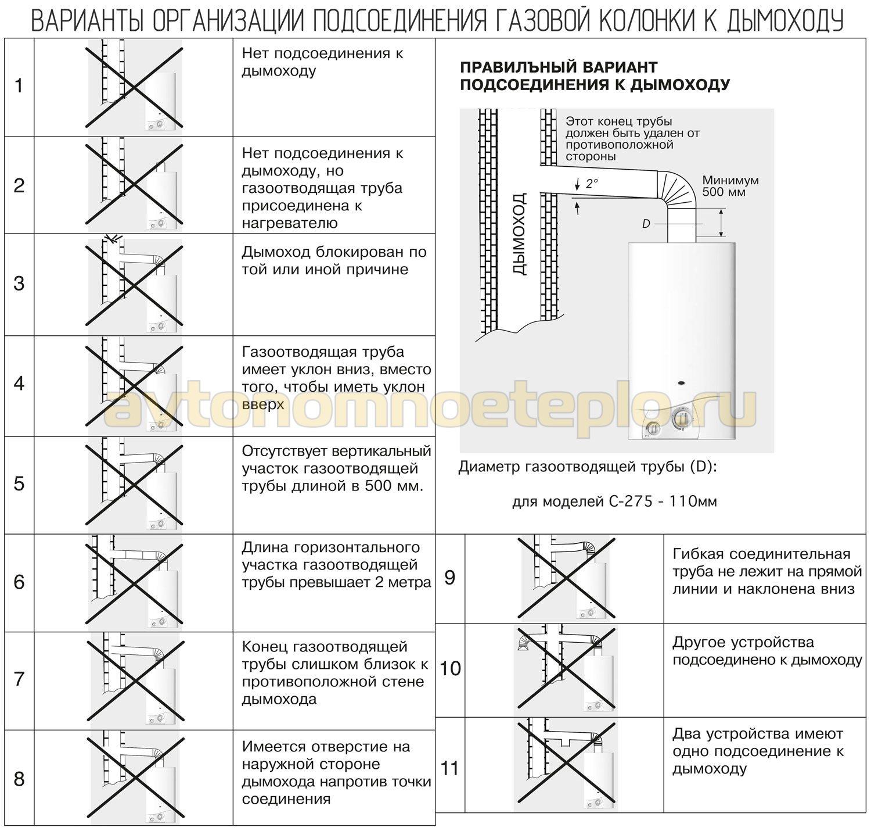 Как определить дымоход в хрущевке дымоходы для газового котла купить в краснодаре