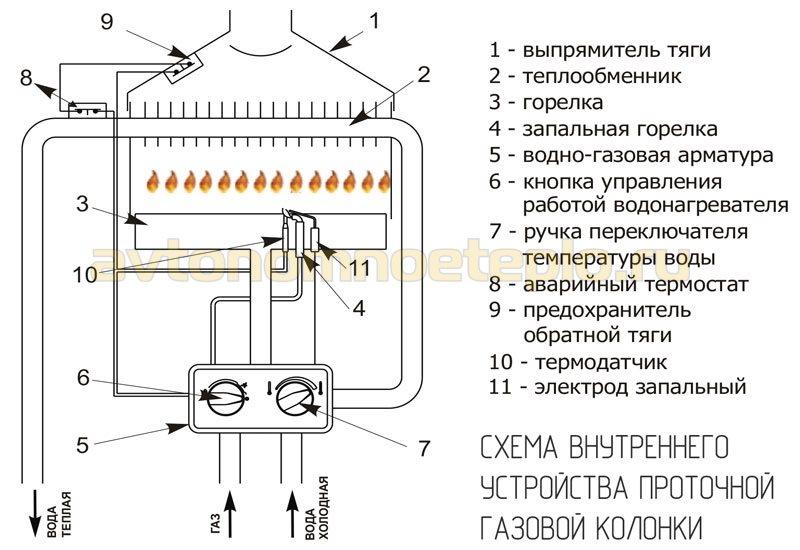 дымоход под полом в бане