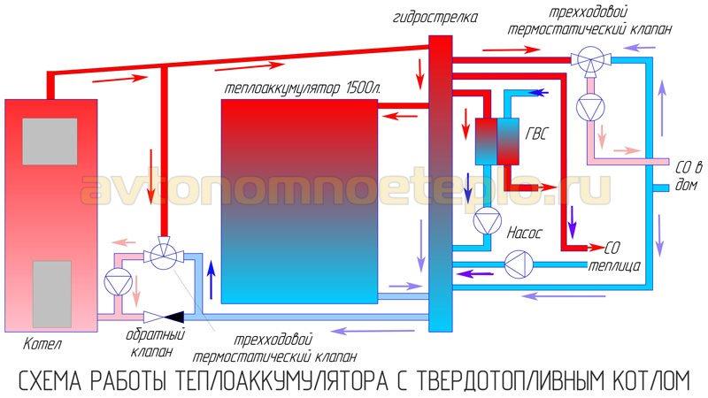Мощность теплообменника теплоаккумулятора Пластинчатый теплообменник Sondex S14A Петрозаводск