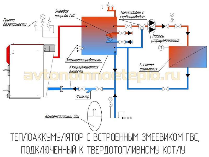 накопительная ёмкость с встроенным змеевиком для ГВС в системе с котлом на твердом топливе