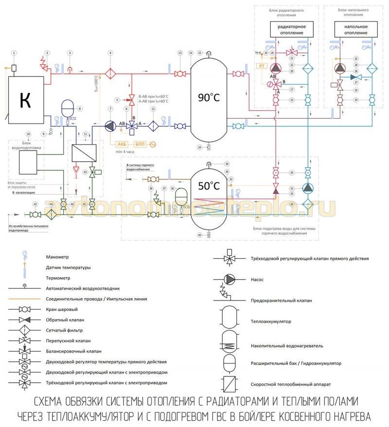 система отопления с радиаторами и теплыми полами подключенная через буферный бак