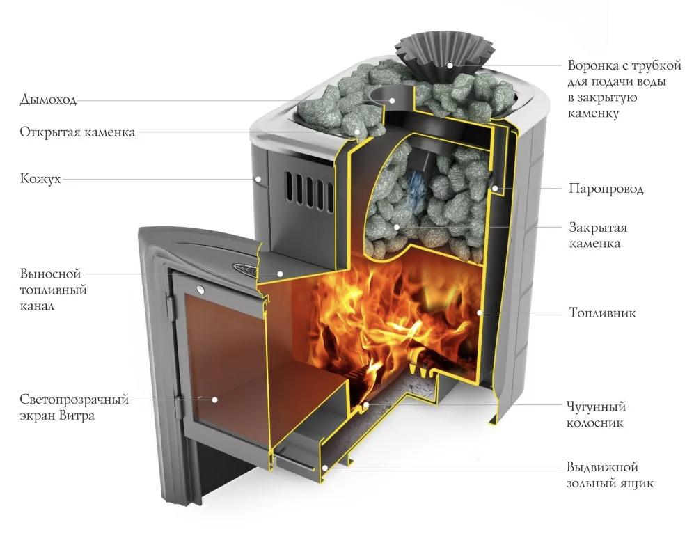 Печь для бани Термофор