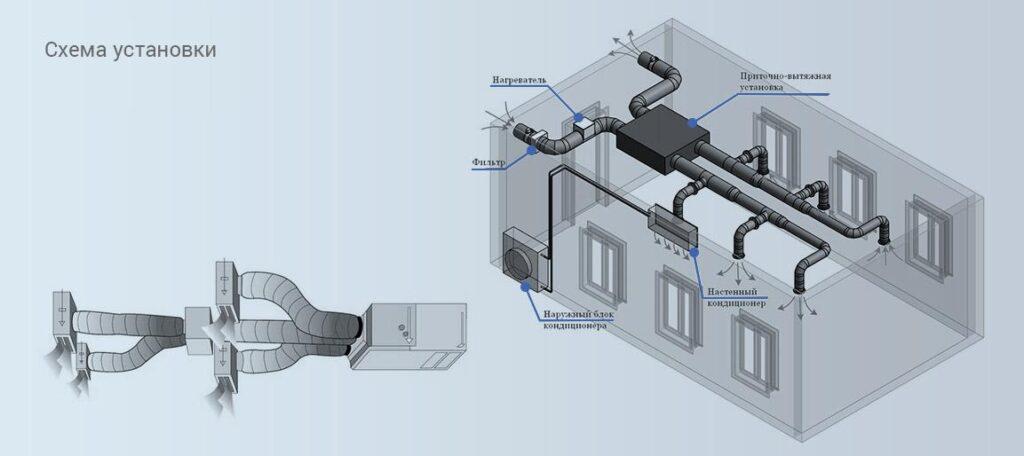 Схема установки канального кондиционера