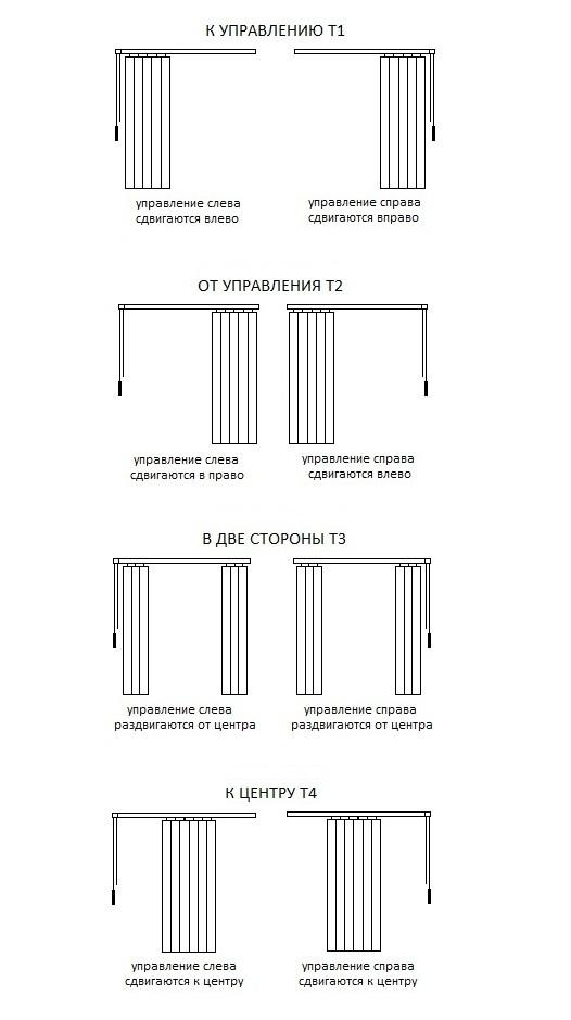 Типы управления вертикальных жалюзи